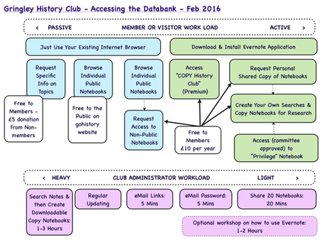 History Club Evernote Access Chart Feb 2016 Revised